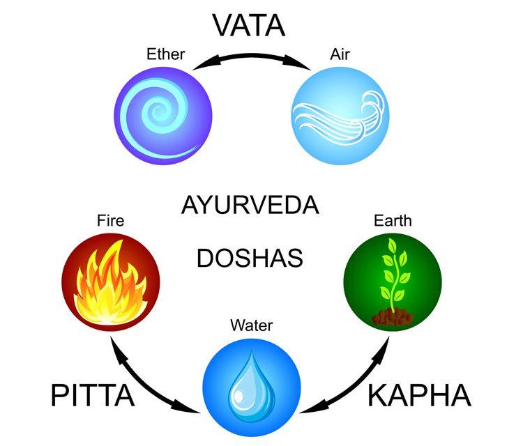 Ayurveda Three Doshas