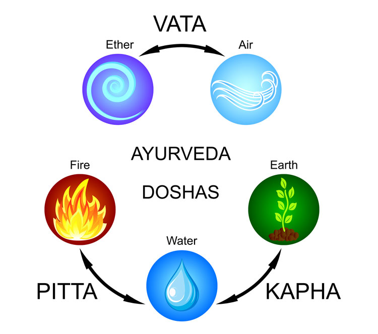 Ayurveda Three Doshas
